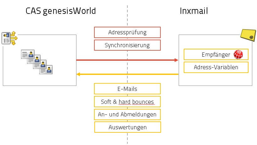 Integration von Inxmail in CAS genesisWorld