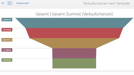 Übersicht über den Sales Funnel in CASgenesisWorld