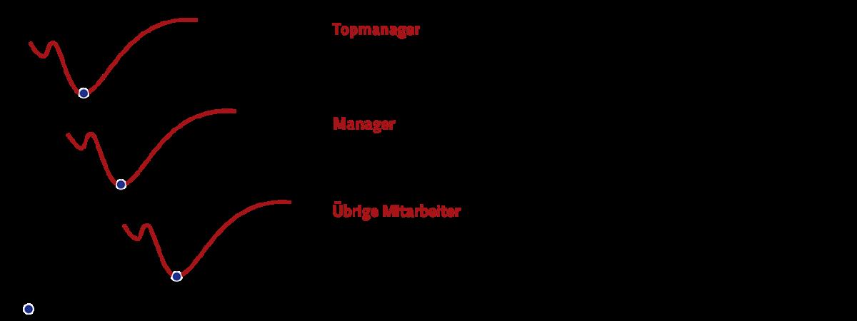 Die Change-Kurven im Management sind immer denen der übrigen Mitarbeiter voraus