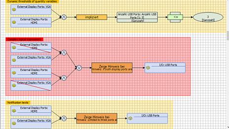 Produktstruktur CAS Configurator Merlin